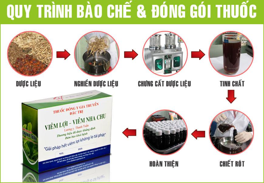 Quy trình bào chế đóng gói thuốc viêm lợi